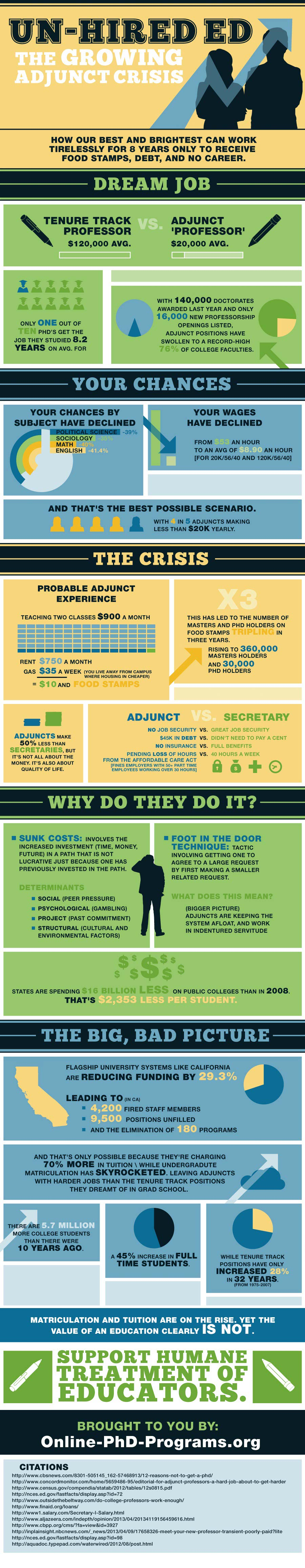 Adjunct Professor USA-Infographic