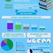 Student Loan Debt Crisis 2012