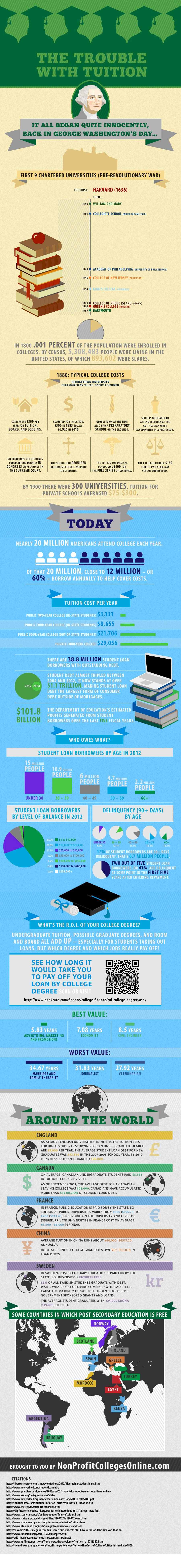 Student Loan Debt Crisis 2012-Infographic