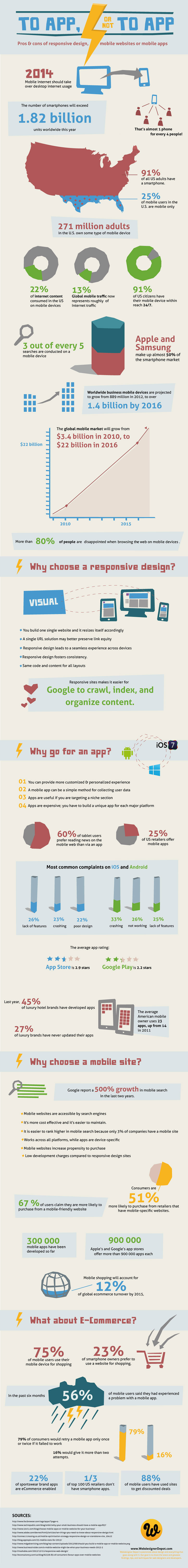 Why Responsive Web Design-Infographic