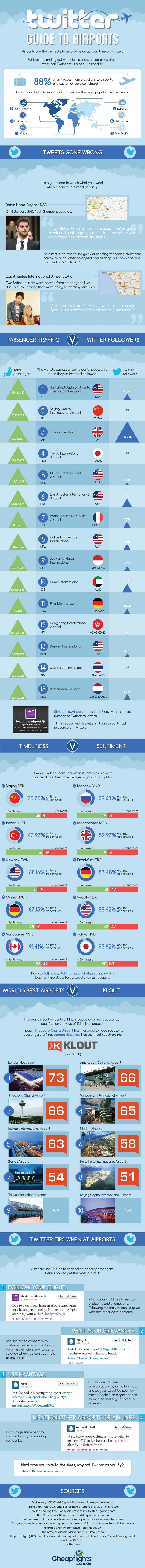 Tweeting at Airport-Infographic