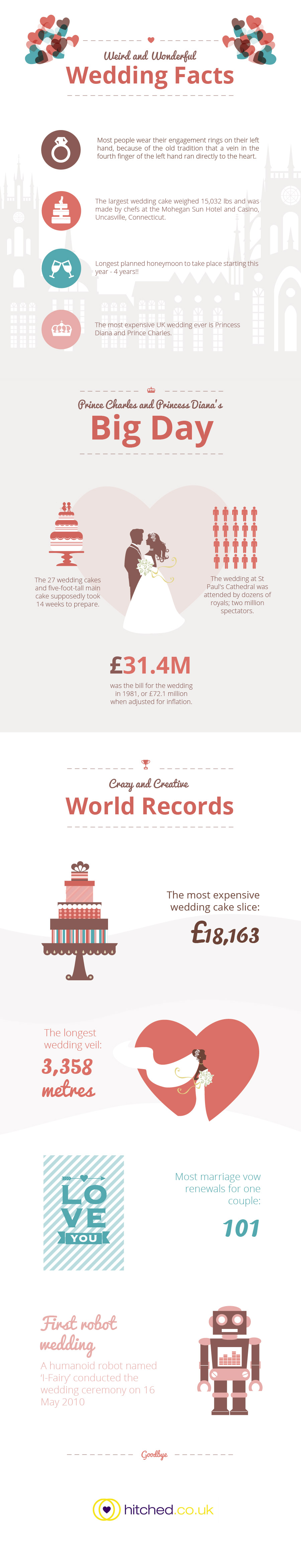 Quirky Wedding Facts-Infographic
