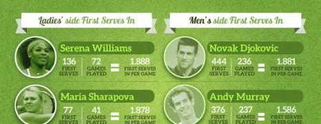 Wimbledon 2013 Scores