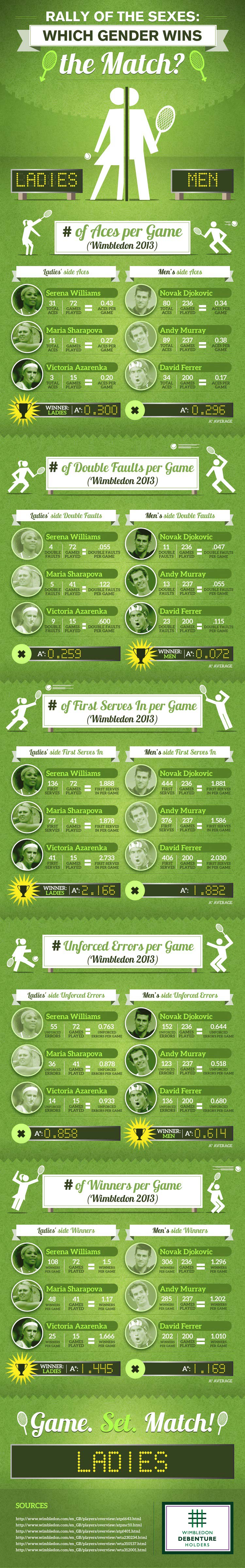Wimbledon 2013 Scores-Infographic