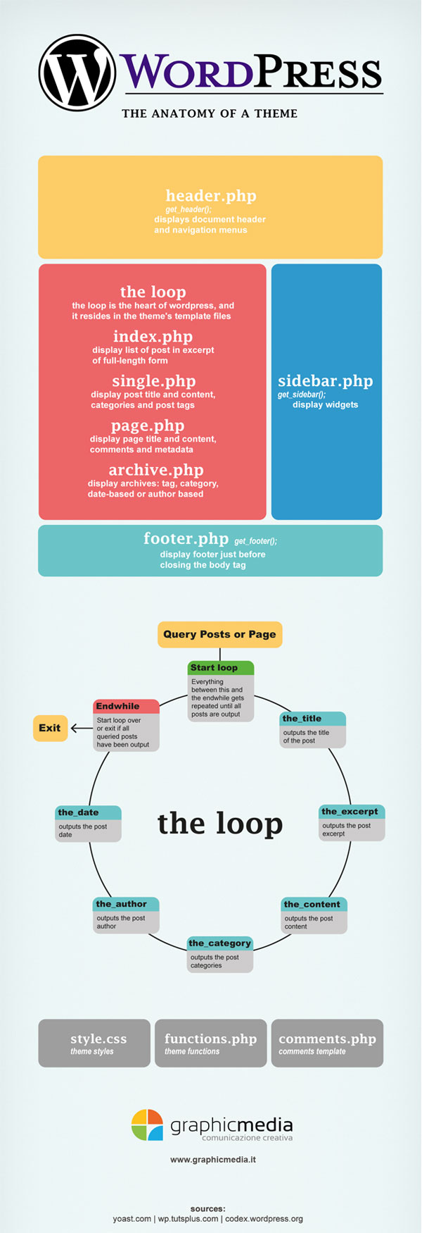 WordPress Theme Anatomy-Infographic