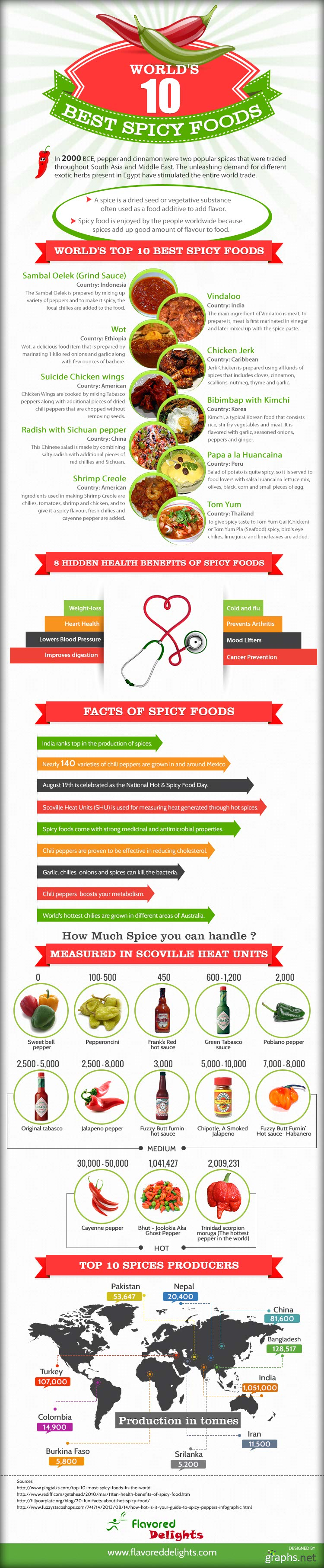 All About Spices-Infographic