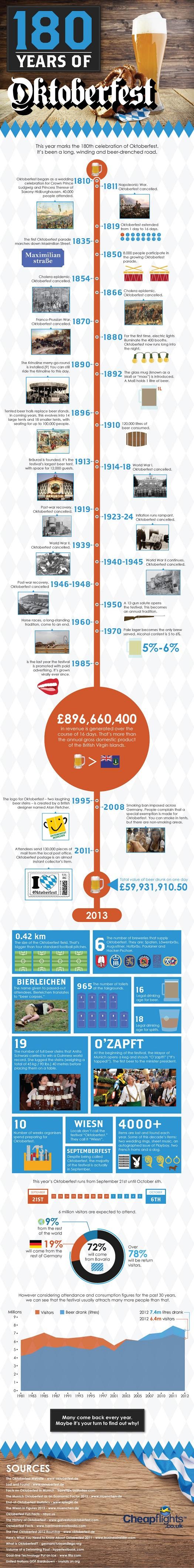 Oktoberfest History-Infographic