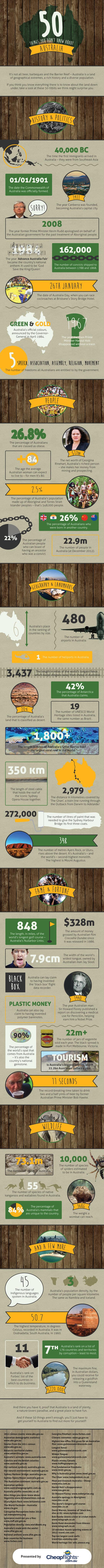 Australia Confidential-Infographic