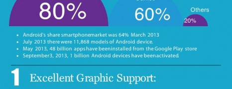 Android Framework Benefits