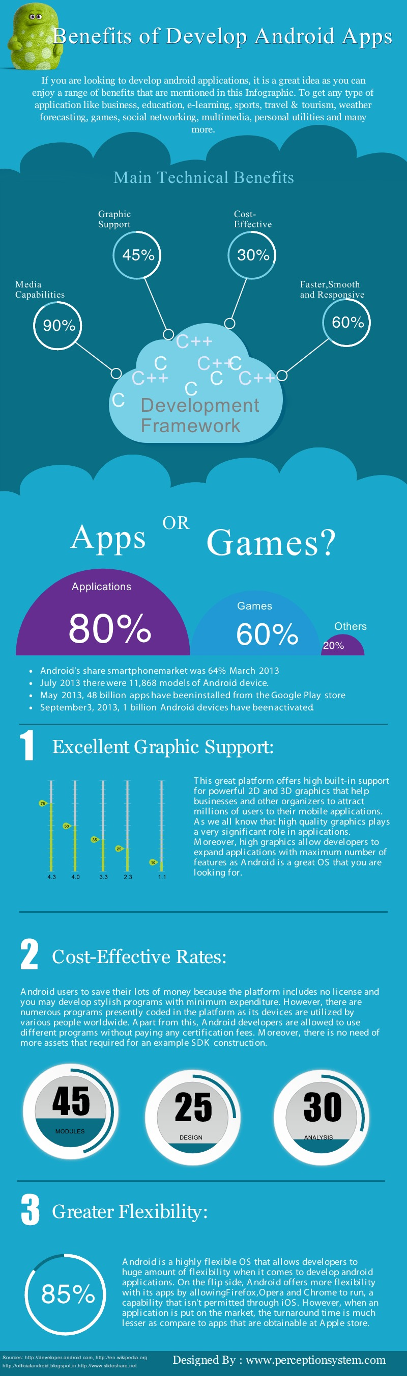 Android Framework Benefits-Infographic