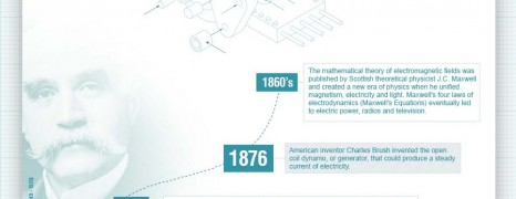 Electricity and Magnetism Timeline