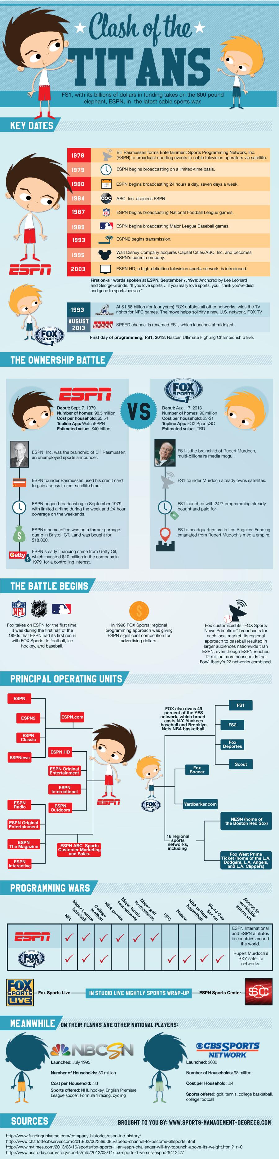 FS1 vs ESPN-Infographic