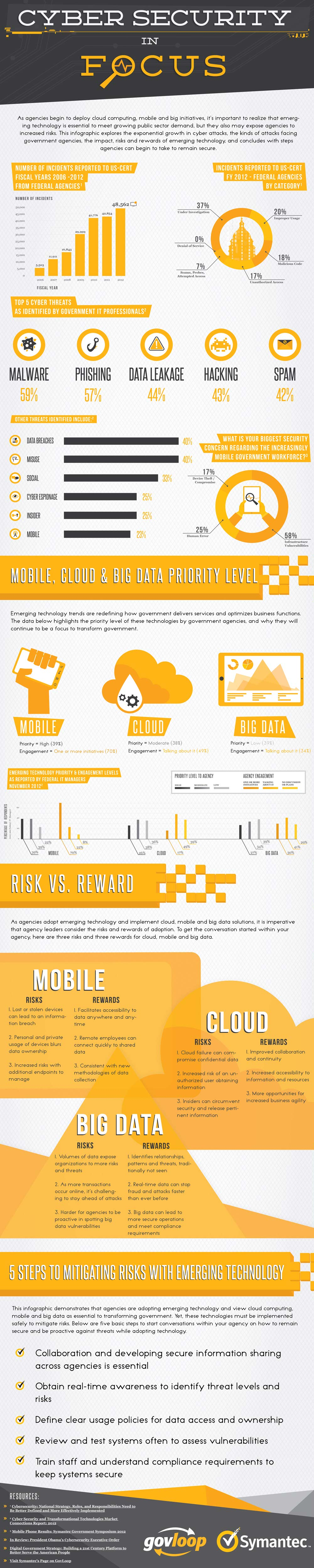 eGov Security-Infographic