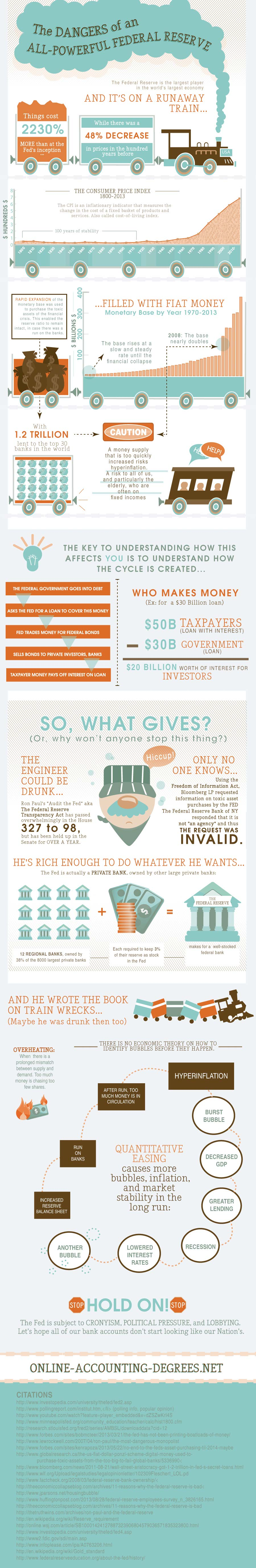Federal Reserve Impact on Economy-Infographic