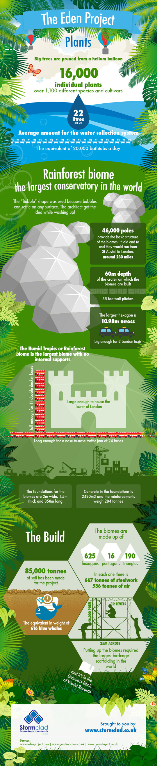 Biggest Conservatory in the World-Infographic