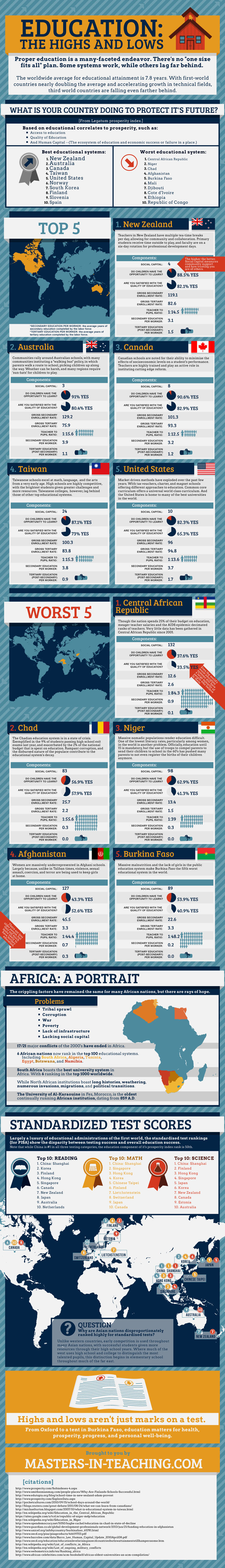 Educational Systems Ranking-Infographic