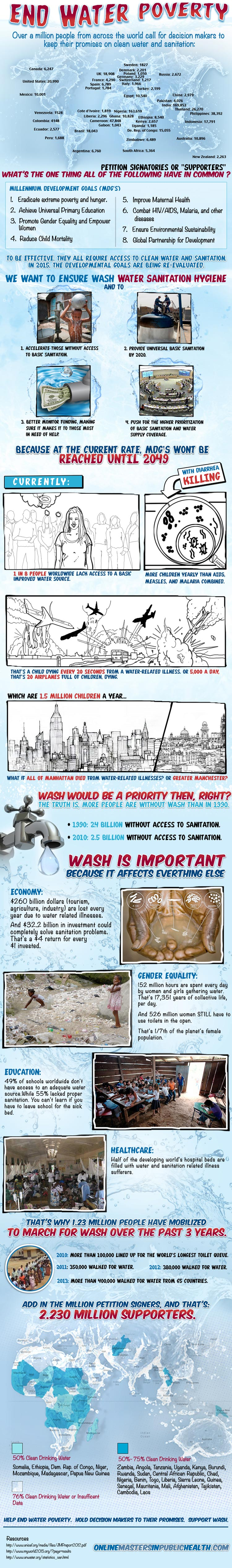 Clean Water Shortage-Infographic