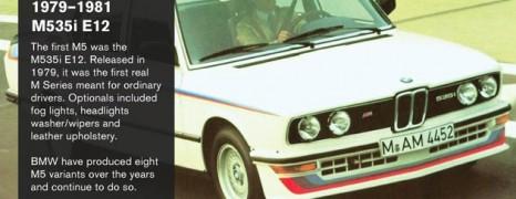BMW M Series History