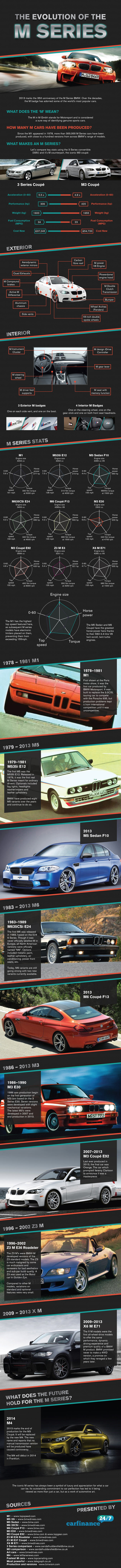 BMW M Series History-Infographic