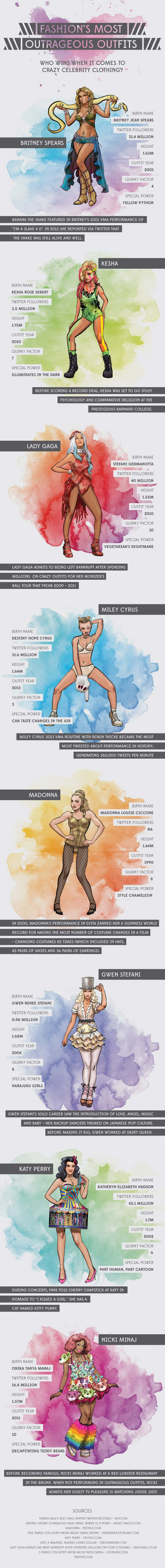 Weird Celebrity Clothes-Infographic