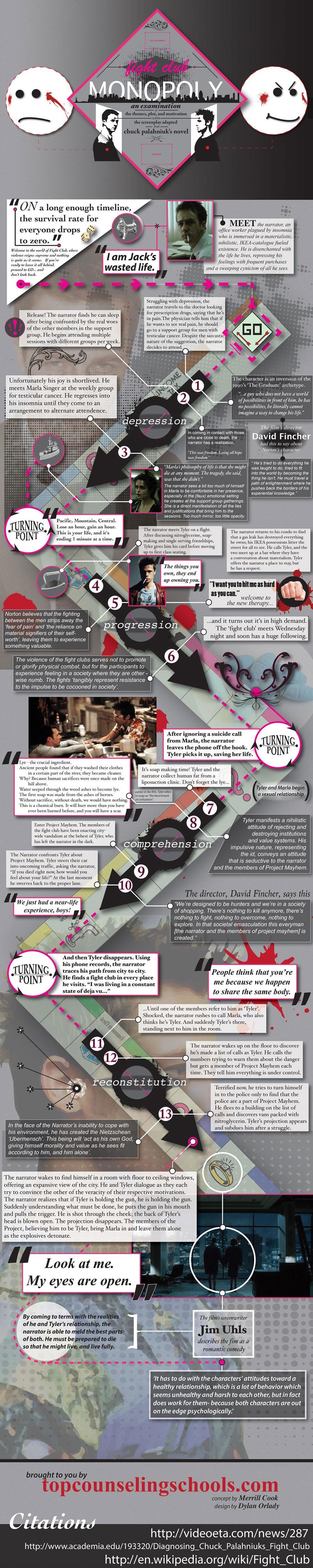 Understanding Fight Club Movie-Infographic