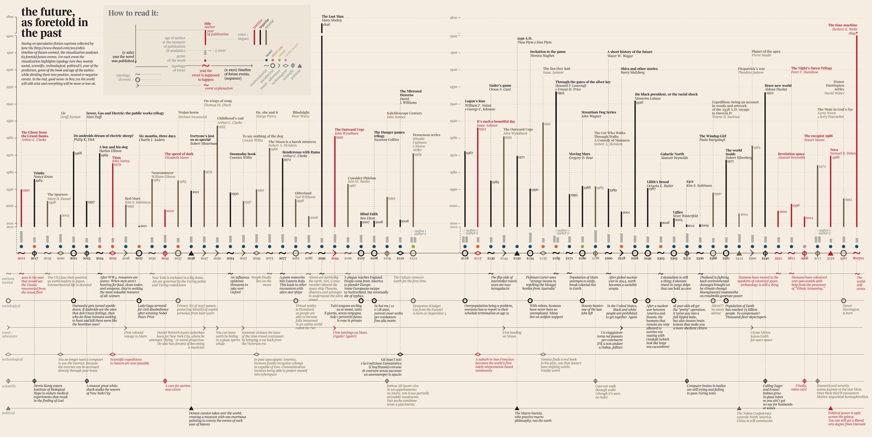 Futuristic Books-Infographic