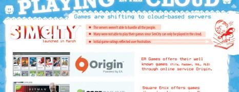Game Development Costs