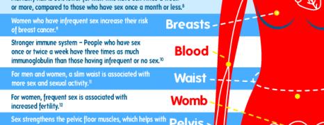 Sex Promotes Longevity