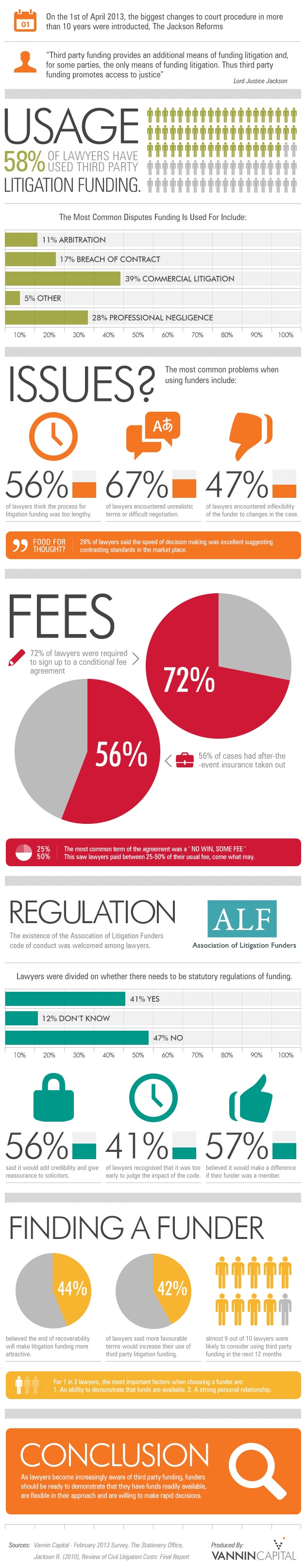 Litigation Funding in UK-Infographic