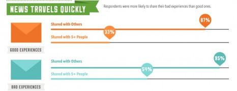 Customer Service Experience Factor