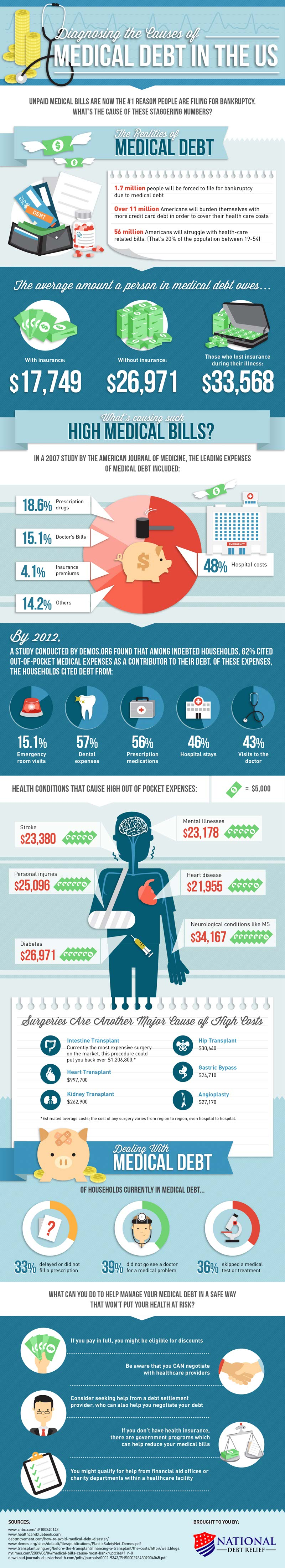 Medical Debt in the US-Infographic