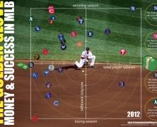 MLB Payrolls 2012