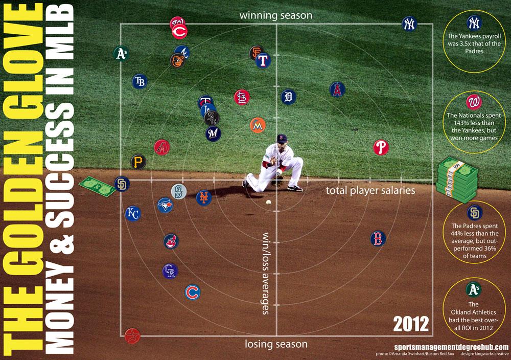 MLB Payrolls 2012-Infographic