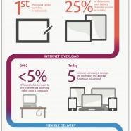 e-Commerce Transformation