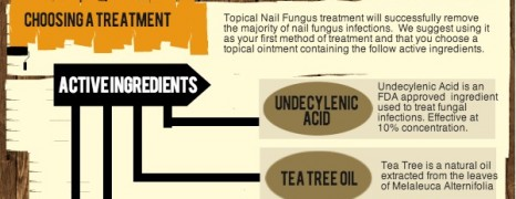 What to Know about Nail Fungus