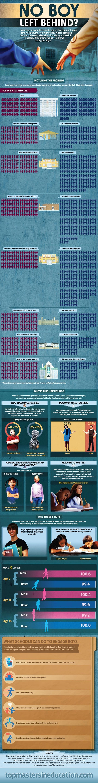 No-Boy-Left-Behind-Infographic