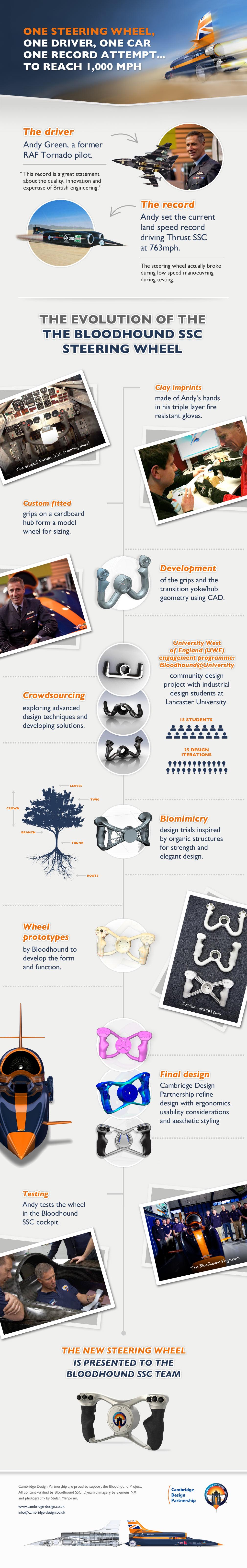 Bloodhound Steering Wheel-Infographic
