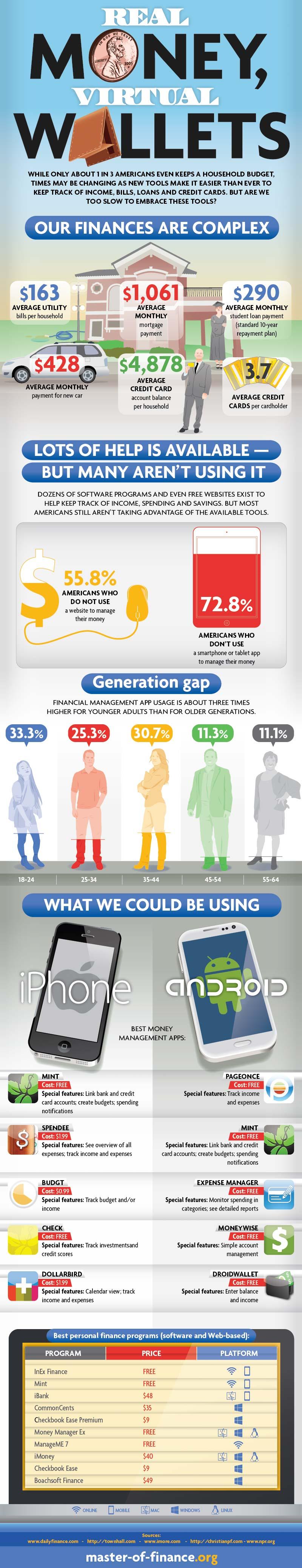 e-Wallet Adoption-Infographic