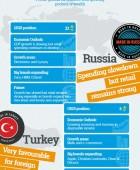 Global Retail Landscape
