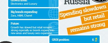 Global Retail Landscape
