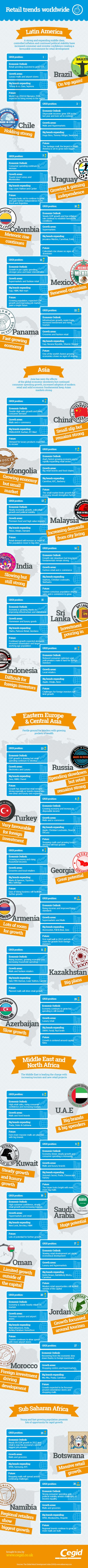 Global Retail Landscape-Infographic