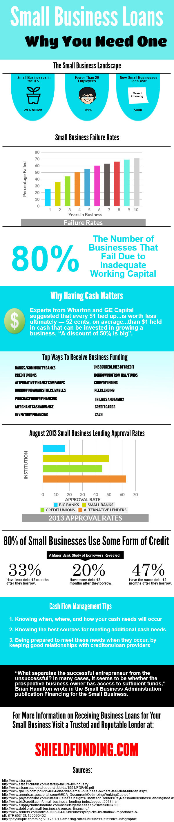 Small Business Funding-Infographic