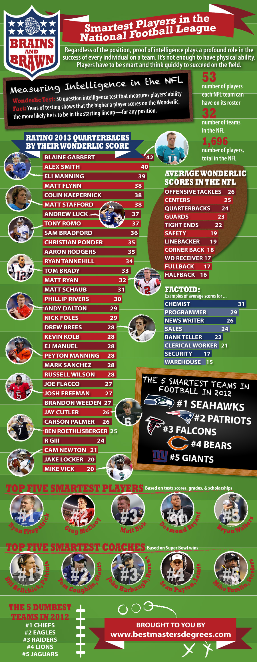 Measuring Intelligence in the NFL-Infographic