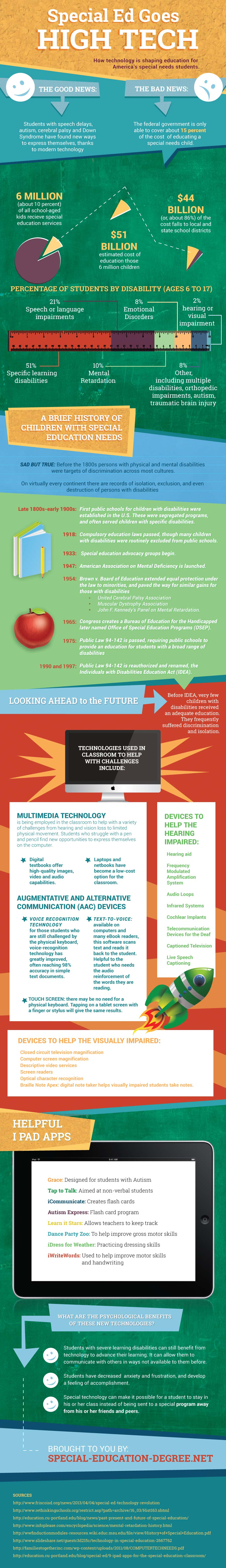 Technology in Special Education-Infographic