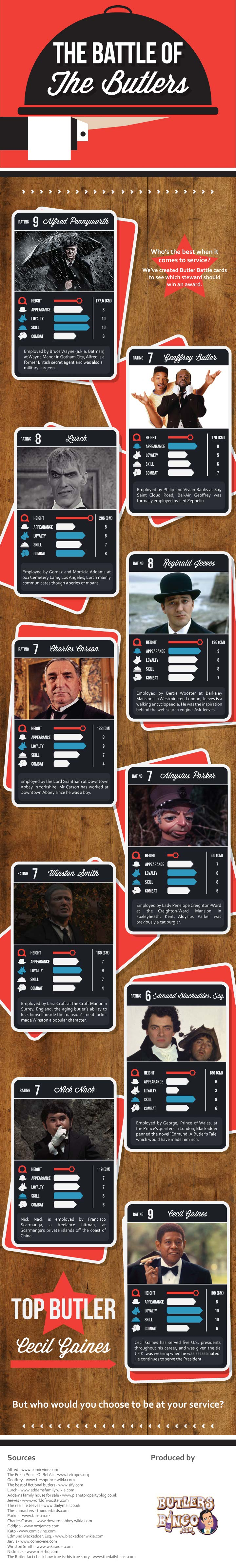 10 Best Butlers-Infographic