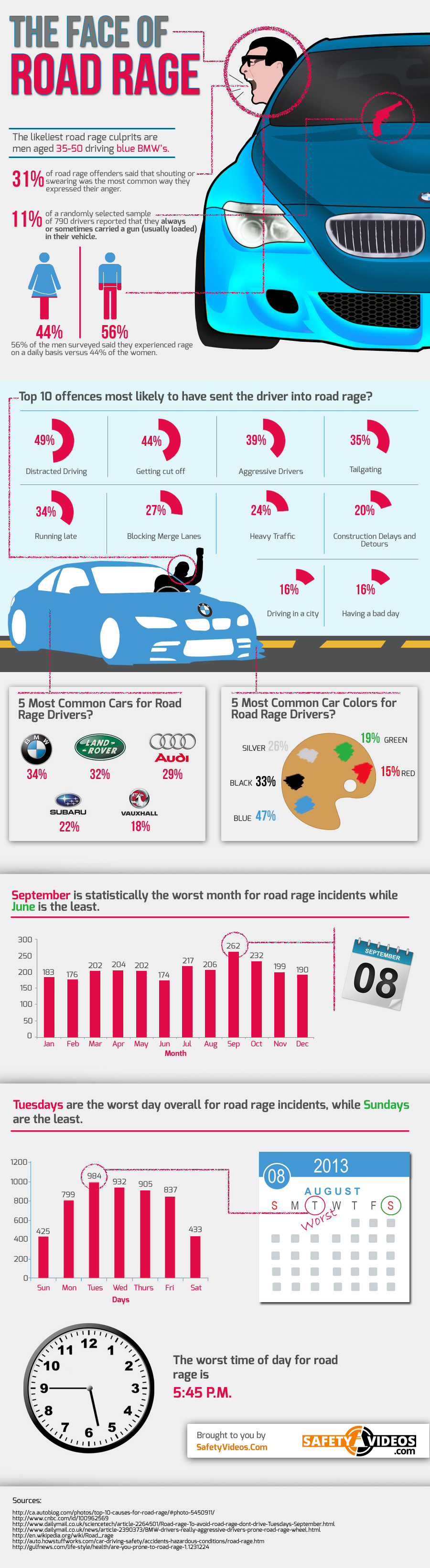 Angry Drivers-Infographic