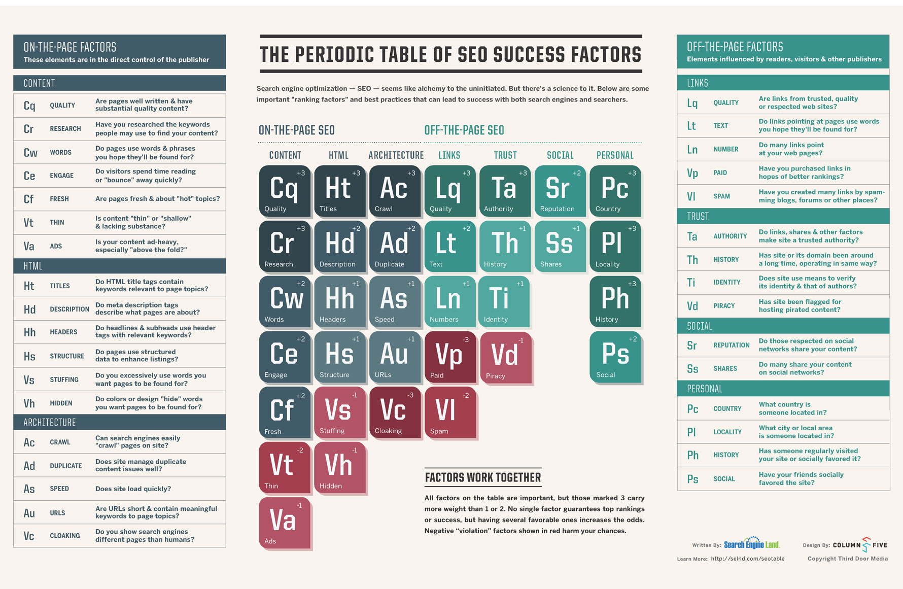 Periodic Table of SEO Success-Infographic