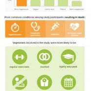 Vegan and Longevity