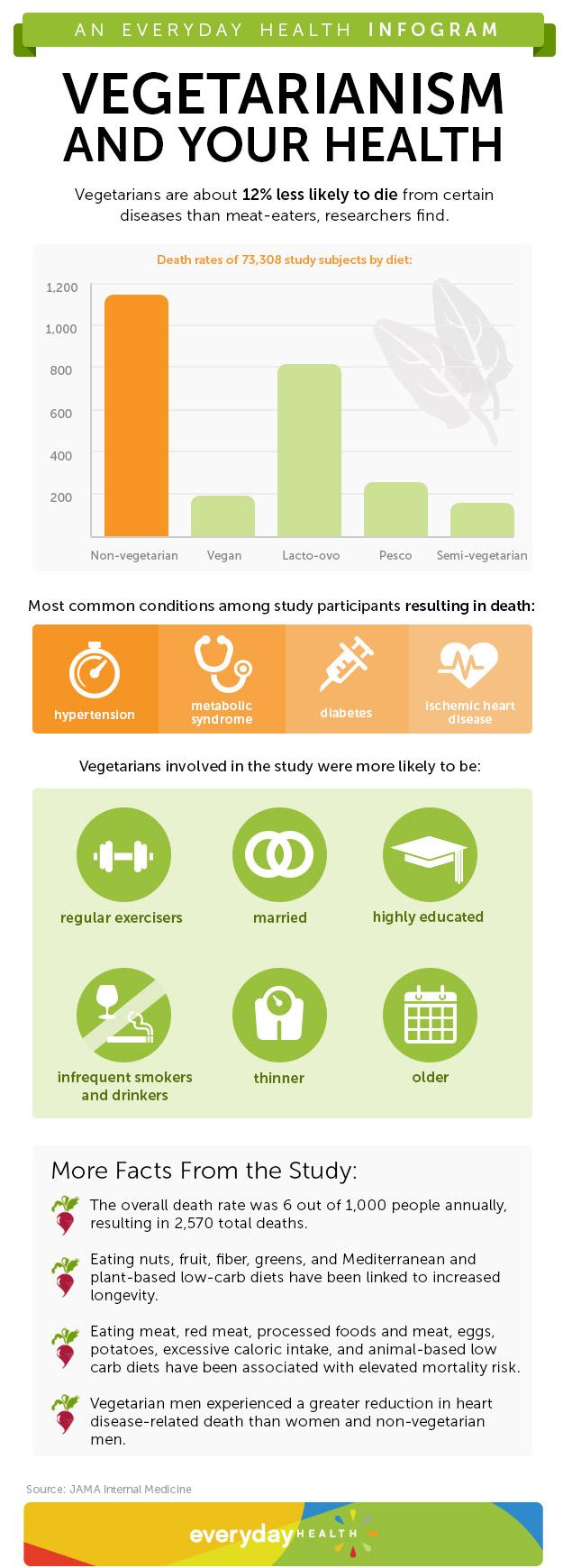 Vegan and Longevity-Infographic