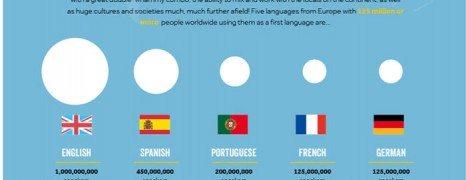 Second Language Benefits